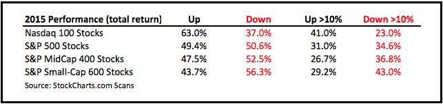 do dividends matter
