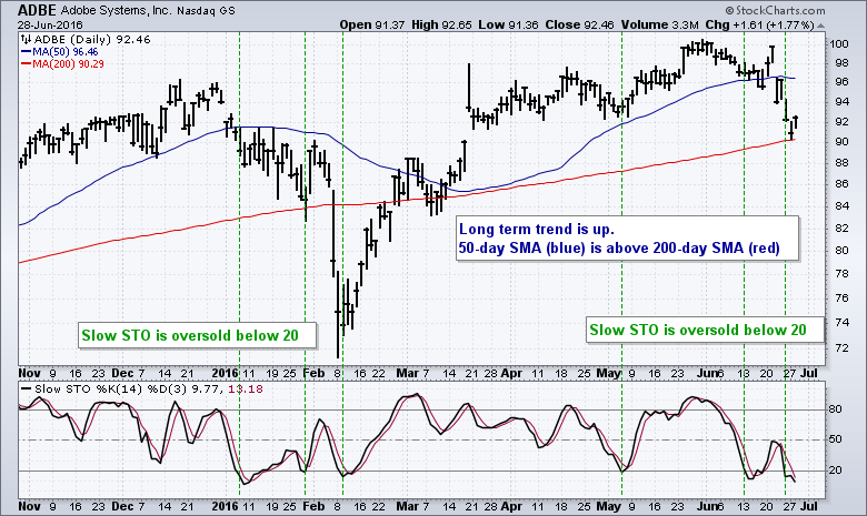 SystemTrader - Testing a Basic Mean Reversion System - Catch the