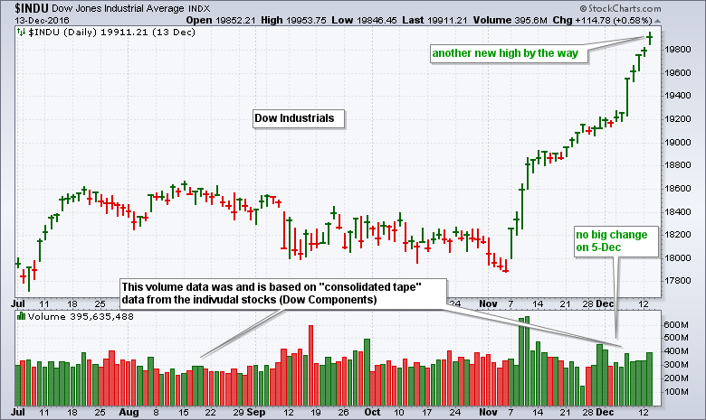 Whats The Deal With That Intraday Volume Spike On The Dow Dont
