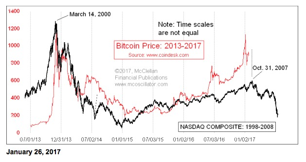 cryptocurrency value chart