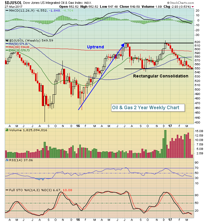 Dow Jones Falls For 8th Straight Day, Tests 50 Day | Trading Places with Tom Bowley ...