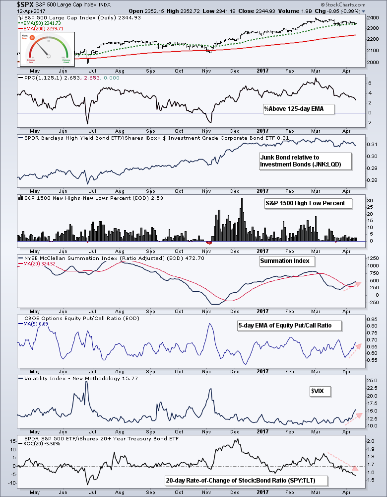 Measuring VIX Contractions and Expansions - Charting the