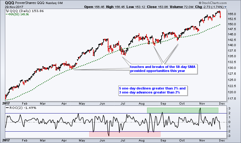 QQQ Still Leads Year-to-Date - Playing the Pullback in