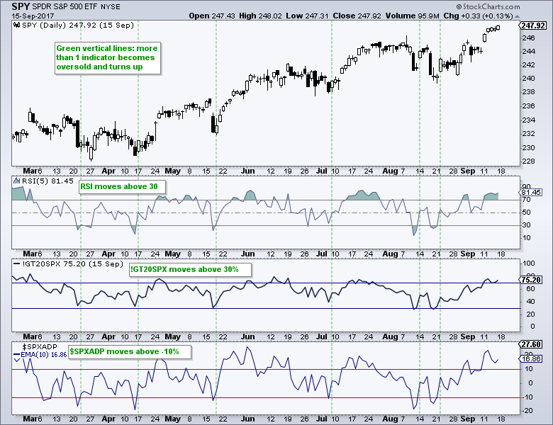 Weekly Market Review & Outlook - A Mean-Reversion Strategy
