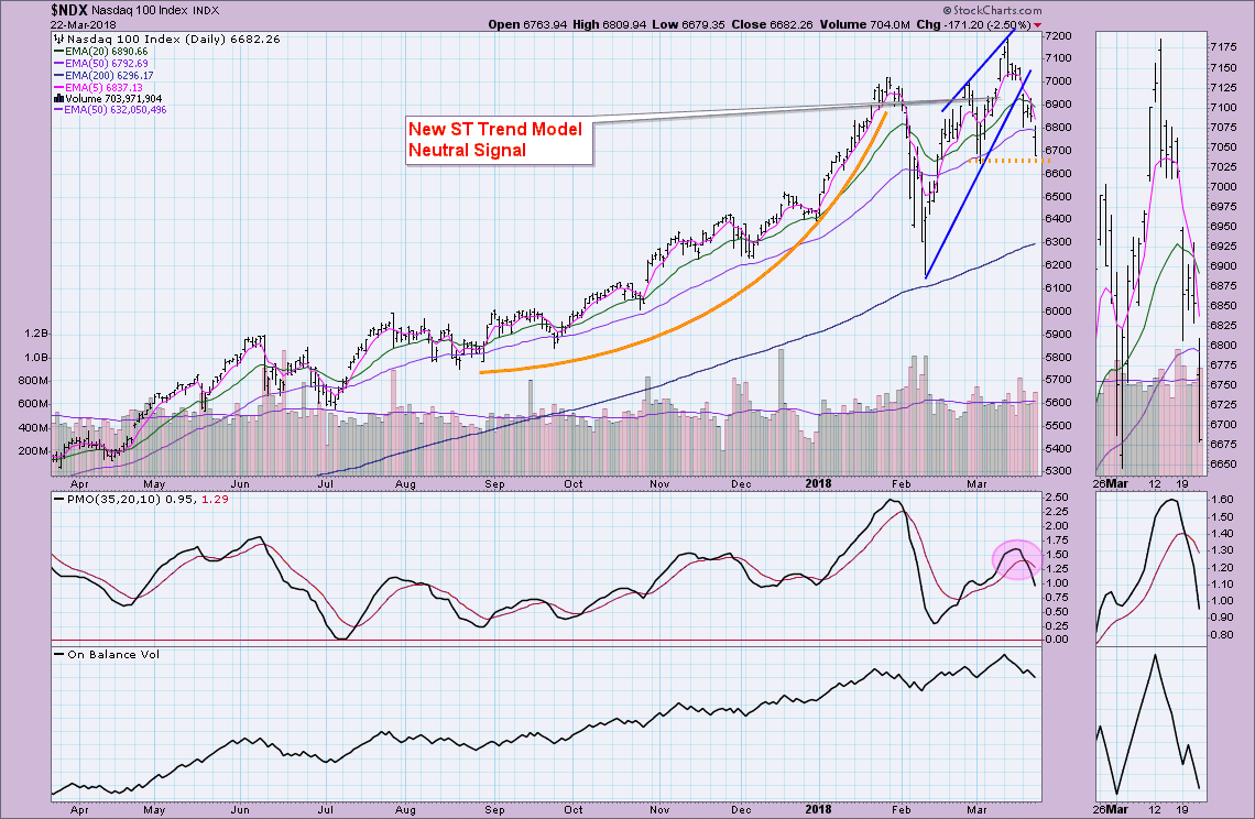 Climactic Indicators Suggest Dead Cat Bounce Ahead - NDX and OEX