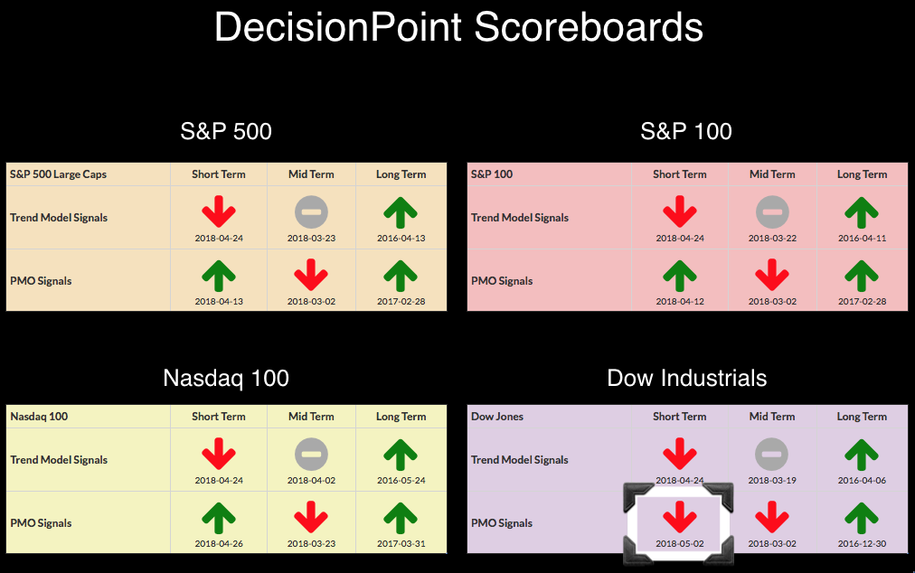 Dp Alert Dow Logs Pmo Sell Signal St And It Negative Divergences
