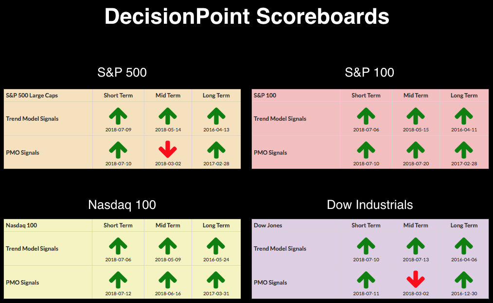 Dp Alert Stock Prices Spike On Useu Trade Success Decisionpoint