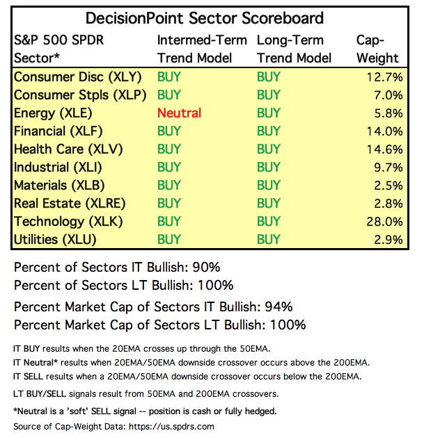 DP Weekly Wrap: Two Indications Of A Short-Term Top