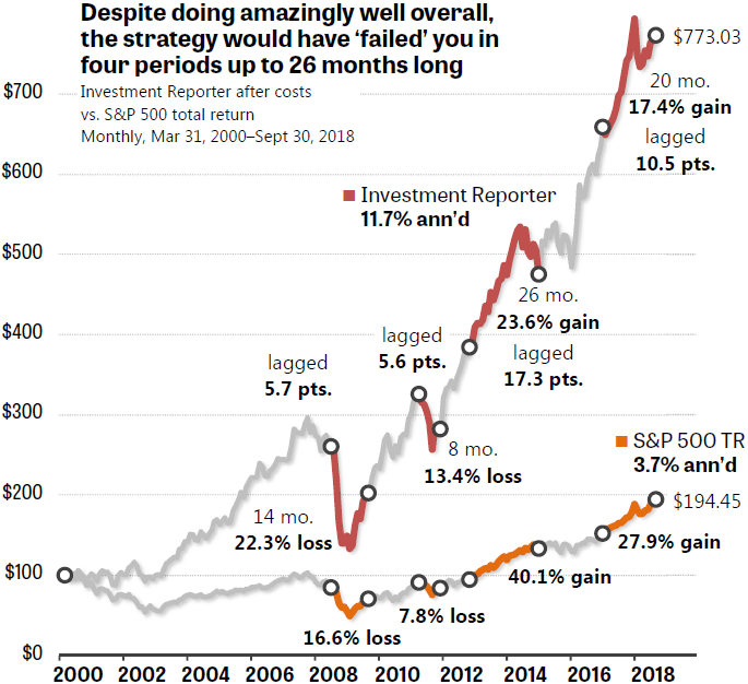 Tracking Error is the Challenge All Investors Must Meet