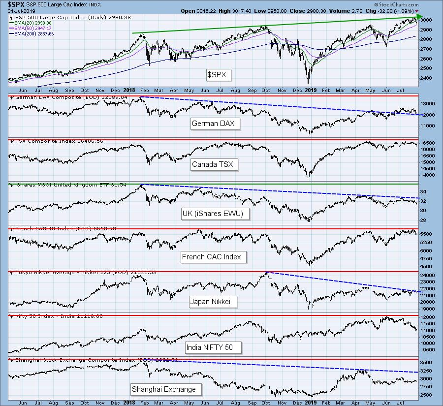 SELL Signals On Major Indexes