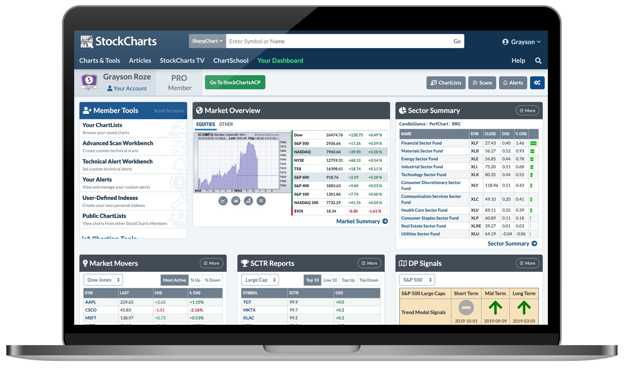 StockCharts Members Dashboard