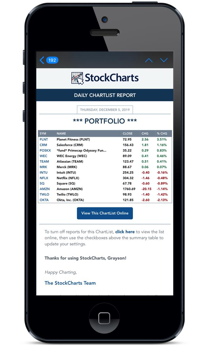 StockCharts ChartList Reports