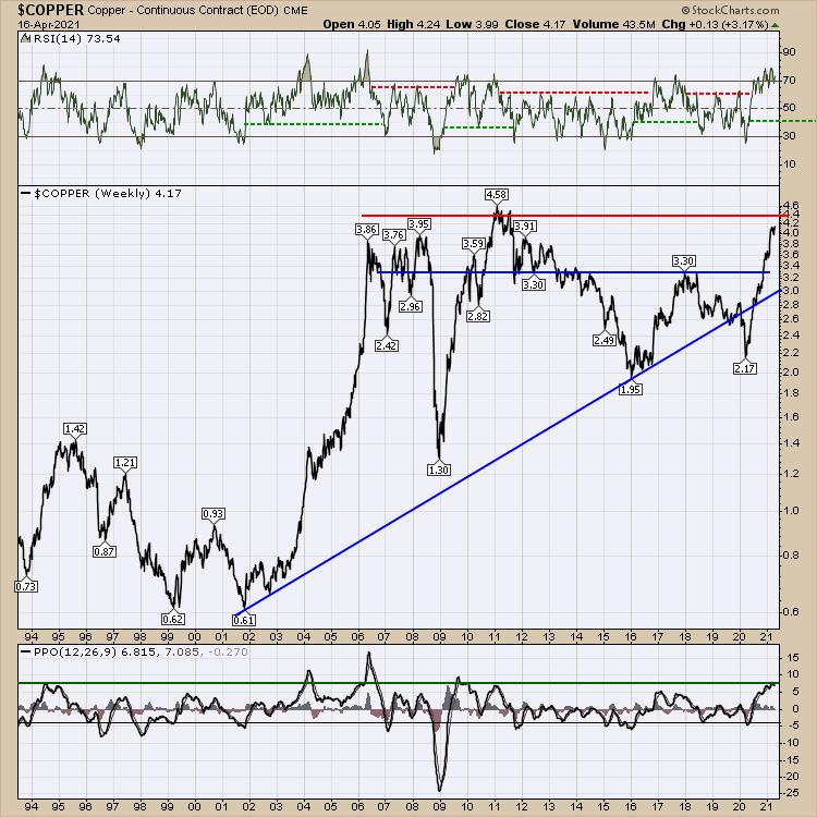 https://d.stockcharts.com/img/articles/2021/04/16/eedfb73f-0e5b-4bd1-b88c-510f51e21eff.jpg