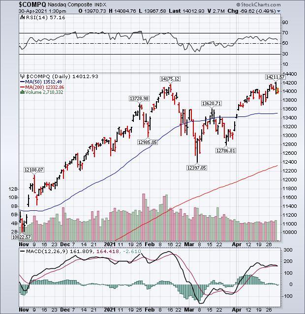 Sell in May: растянутый рынок входит в слабый сезон